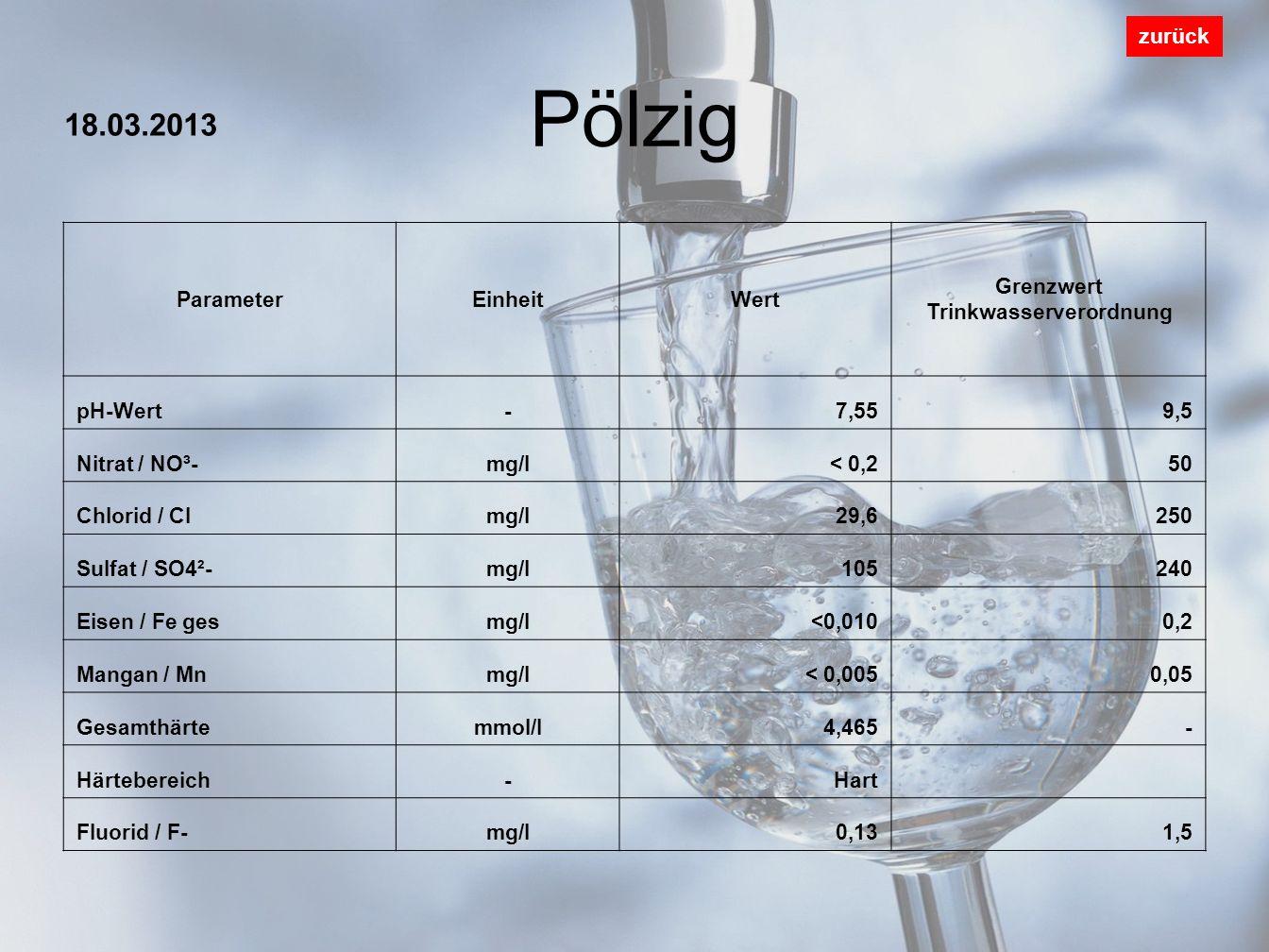 Leibis 90% - Caaschwitz 10% zurück ParameterEinheitWert Grenzwert Trinkwasserverordnung pH-Wert-7,879,5 Nitrat / NO³-mg/l4,350 Chlorid / Clmg/l27,8250 Sulfat / SO4²-mg/l43,1240 Eisen / Fe gesmg/l0,0190,2 Mangan / Mnmg/l0,0050,05 Gesamthärtemmol/l1,243- Härtebereich-Weich Fluorid / F-mg/l0,071,5 17.06.2013