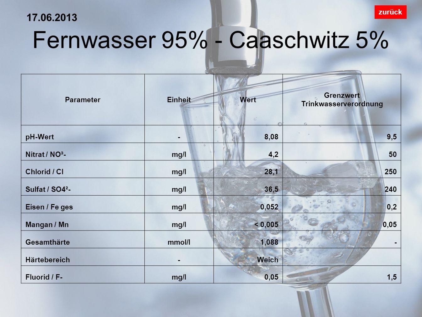 Seifersdorf zurück ParameterEinheitWert Grenzwert Trinkwasserverordnung pH-Wert-7,619,5 Nitrat / NO³-mg/l33,250 Chlorid / Clmg/l37,2250 Sulfat / SO4²-mg/l101240 Eisen / Fe gesmg/l0,0440,2 Mangan / Mnmg/l<0,0050,05 Gesamthärtemmol/l4,539- Härtebereich-Hart Fluorid / F-mg/l0,151,5 18.03.2013