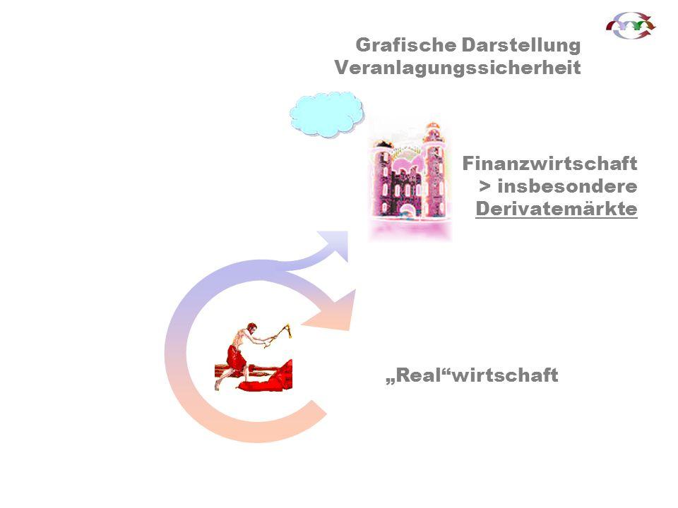 Grafische Darstellung Veranlagungssicherheit Hausse an den Finanzmärkten bzw.