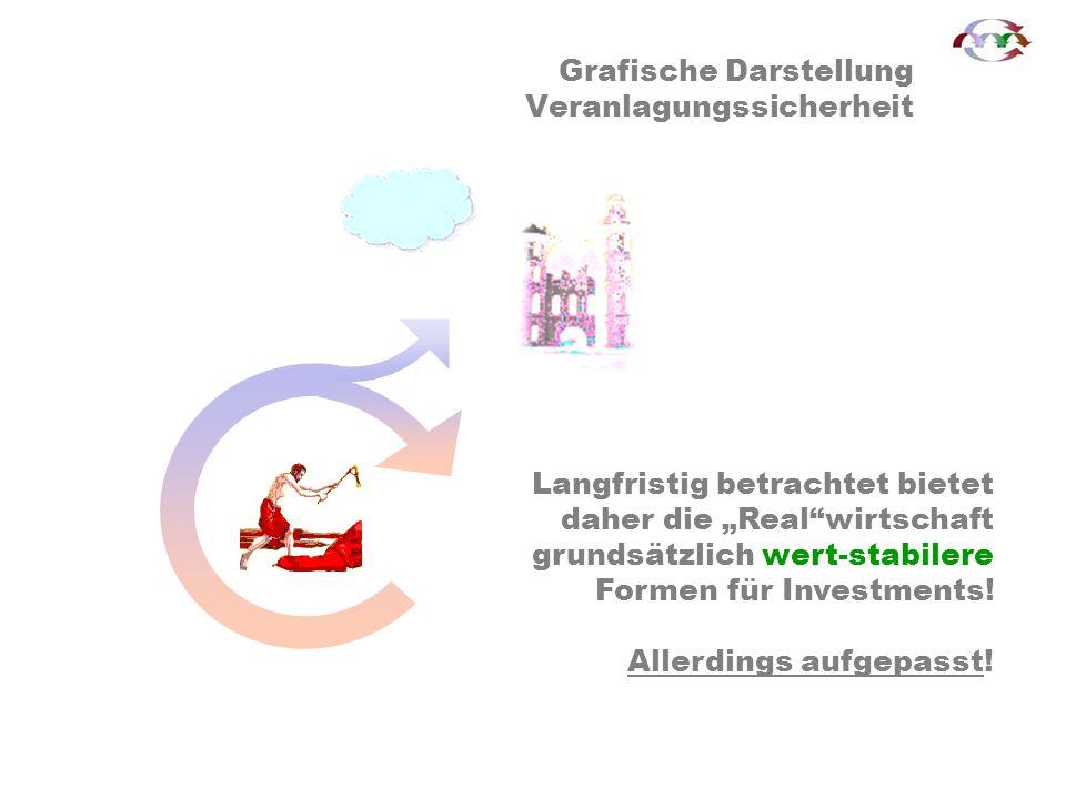 Langfristig betrachtet bietet daher die Realwirtschaft grundsätzlich wert-stabilere Formen für Investments.
