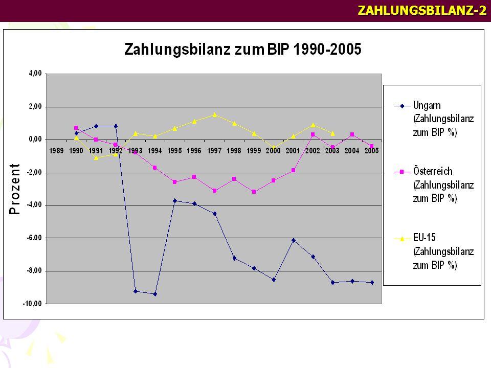 ZAHLUNGSBILANZ-1 Die Zahlungsbilanz in Ungarn 2005 (Mio.