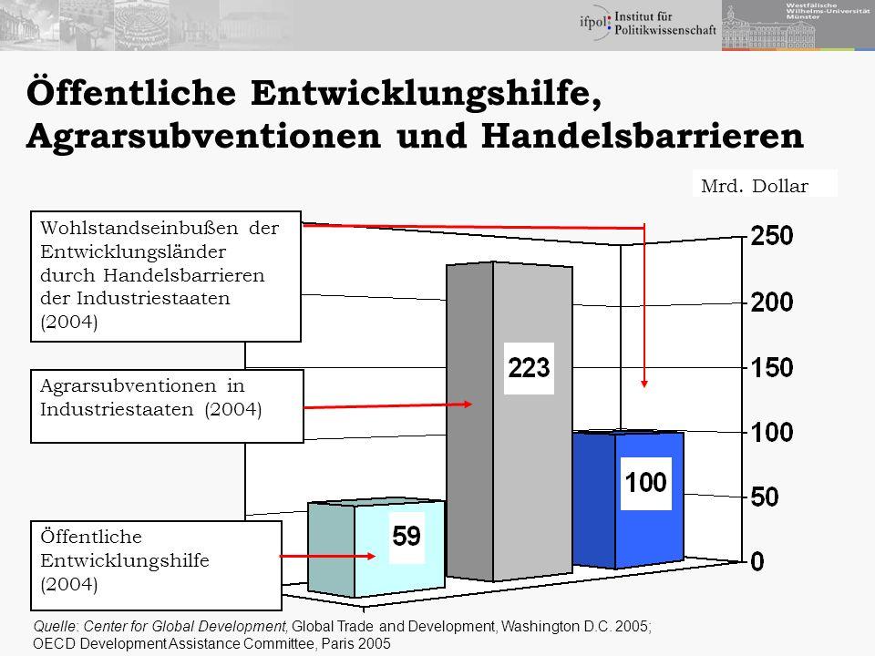 Rahmenbedingungen der Entwicklung 1.