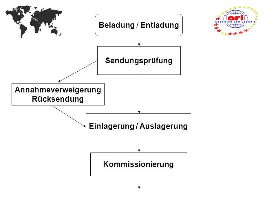 Beladung / Entladung Sendungsprüfung Annahmeverweigerung Rücksendung Einlagerung / Auslagerung Kommissionierung