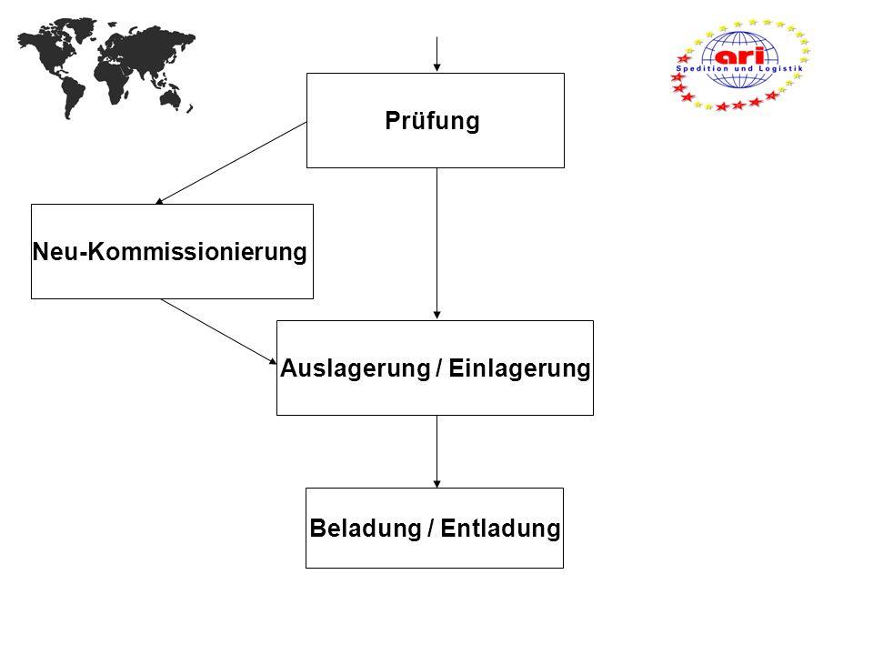 Prüfung Auslagerung / Einlagerung Neu-Kommissionierung Beladung / Entladung