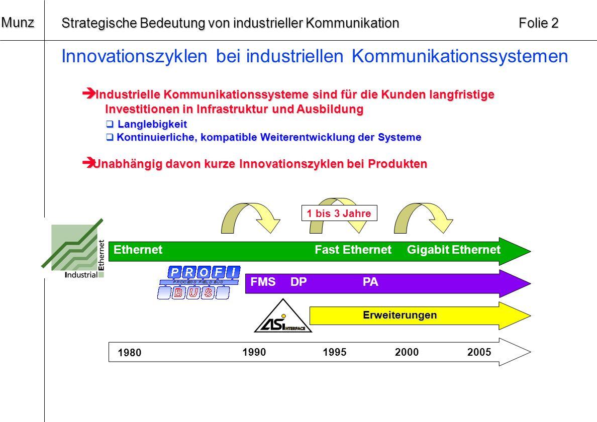 20 Munz Strategische Bedeutung von industrieller Kommunikation Folie 1