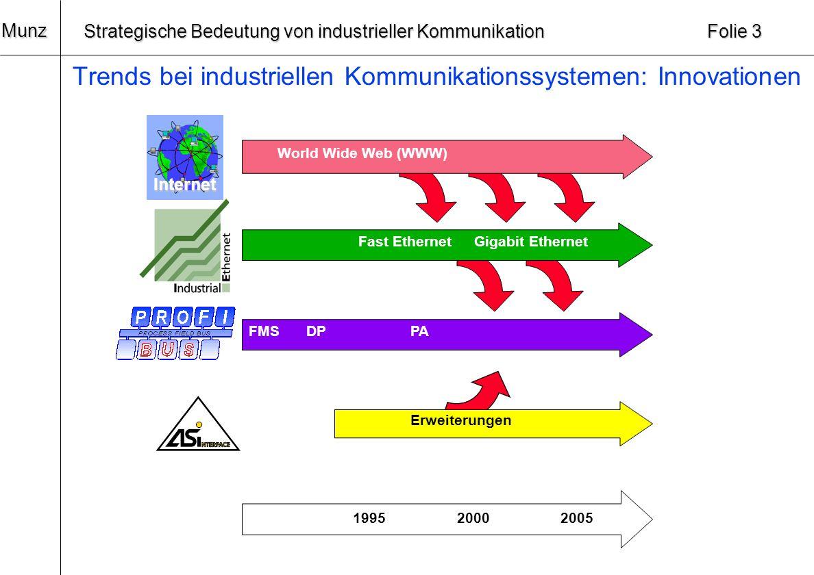 20 Munz Strategische Bedeutung von industrieller Kommunikation Folie 2 Innovationszyklen bei industriellen Kommunikationssystemen Industrielle Kommuni
