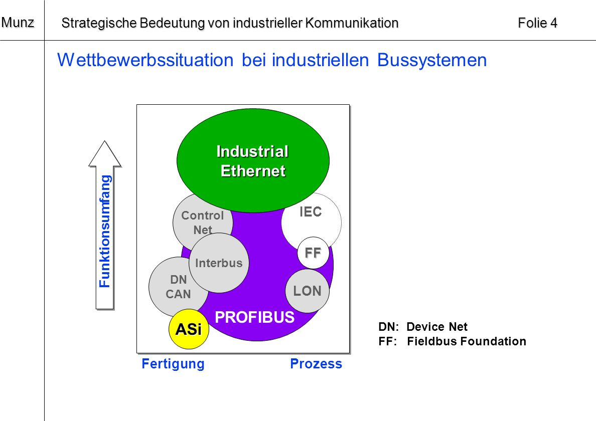 20 Munz Strategische Bedeutung von industrieller Kommunikation Folie 3 Trends bei industriellen Kommunikationssystemen: Innovationen Fast EthernetGigabit Ethernet 199520002005 Erweiterungen FMSDPPA Internet World Wide Web (WWW)