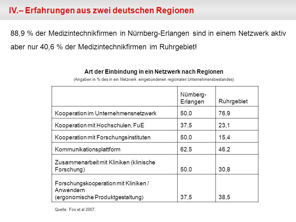 Nürnberg- ErlangenRuhrgebiet Kooperation im Unternehmensnetzwerk50,076,9 Kooperation mit Hochschulen, FuE37,523,1 Kooperation mit Forschungsinstituten50,015,4 Kommunikationsplattform62,546,2 Zusammenarbeit mit Kliniken (klinische Forschung)50,030,8 Forschungskooperation mit Kliniken / Anwendern (ergonomische Produktgestaltung)37,538,5 Art der Einbindung in ein Netzwerk nach Regionen (Angaben in % des in ein Netzwerk eingebundenen regionalen Unternehmensbestandes) IV.– Erfahrungen aus zwei deutschen Regionen 88,9 % der Medizintechnikfirmen in Nürnberg-Erlangen sind in einem Netzwerk aktiv aber nur 40,6 % der Medizintechnikfirmen im Ruhrgebiet.
