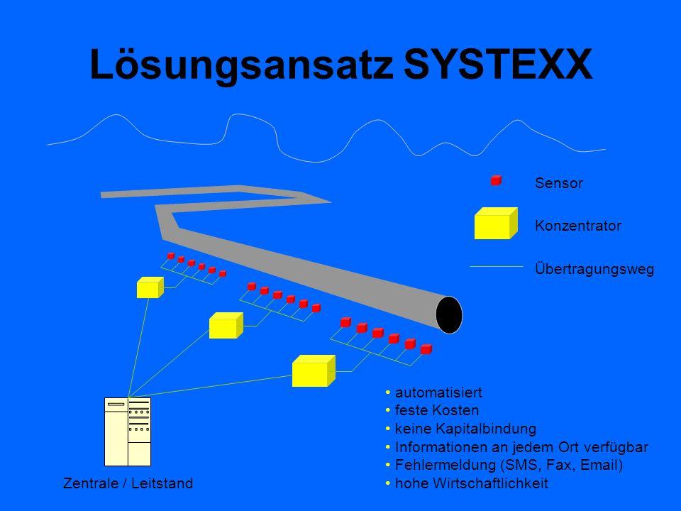 Lösungsansatz SYSTEXX Zentrale / Leitstand Sensor Konzentrator Übertragungsweg automatisiert feste Kosten keine Kapitalbindung Informationen an jedem