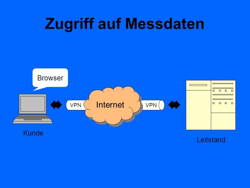 Zugriff auf Messdaten VPN Internet Browser Leitstand Kunde