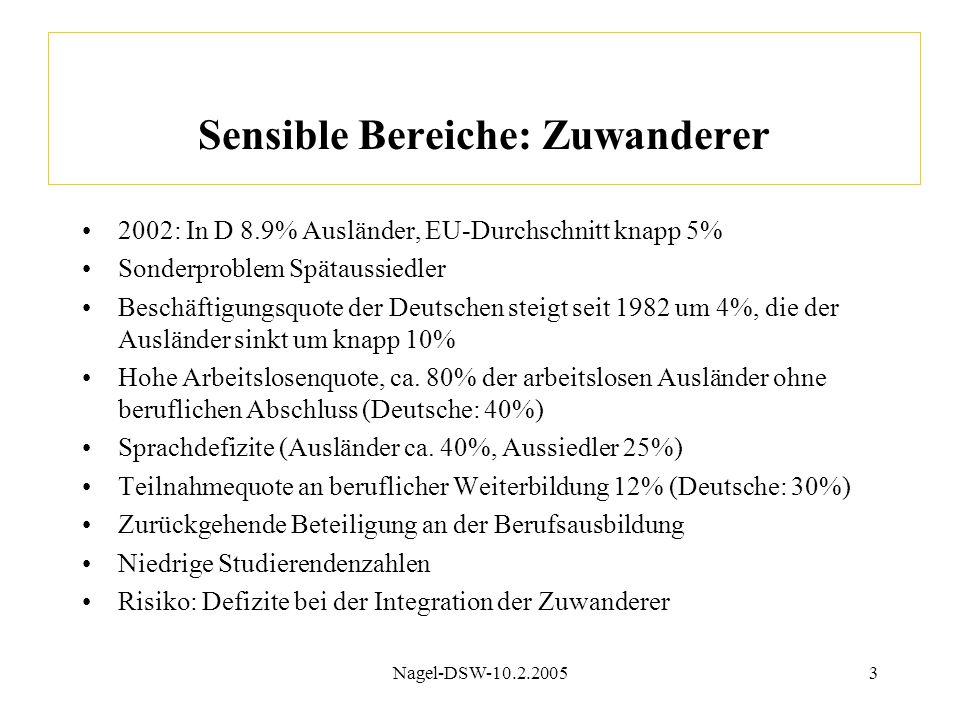 Nagel-DSW-10.2.20053 Sensible Bereiche: Zuwanderer 2002: In D 8.9% Ausländer, EU-Durchschnitt knapp 5% Sonderproblem Spätaussiedler Beschäftigungsquote der Deutschen steigt seit 1982 um 4%, die der Ausländer sinkt um knapp 10% Hohe Arbeitslosenquote, ca.