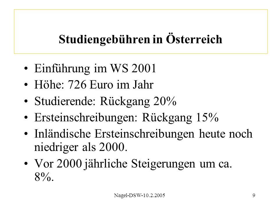 Nagel-DSW-10.2.20059 Studiengebühren in Österreich Einführung im WS 2001 Höhe: 726 Euro im Jahr Studierende: Rückgang 20% Ersteinschreibungen: Rückgang 15% Inländische Ersteinschreibungen heute noch niedriger als 2000.