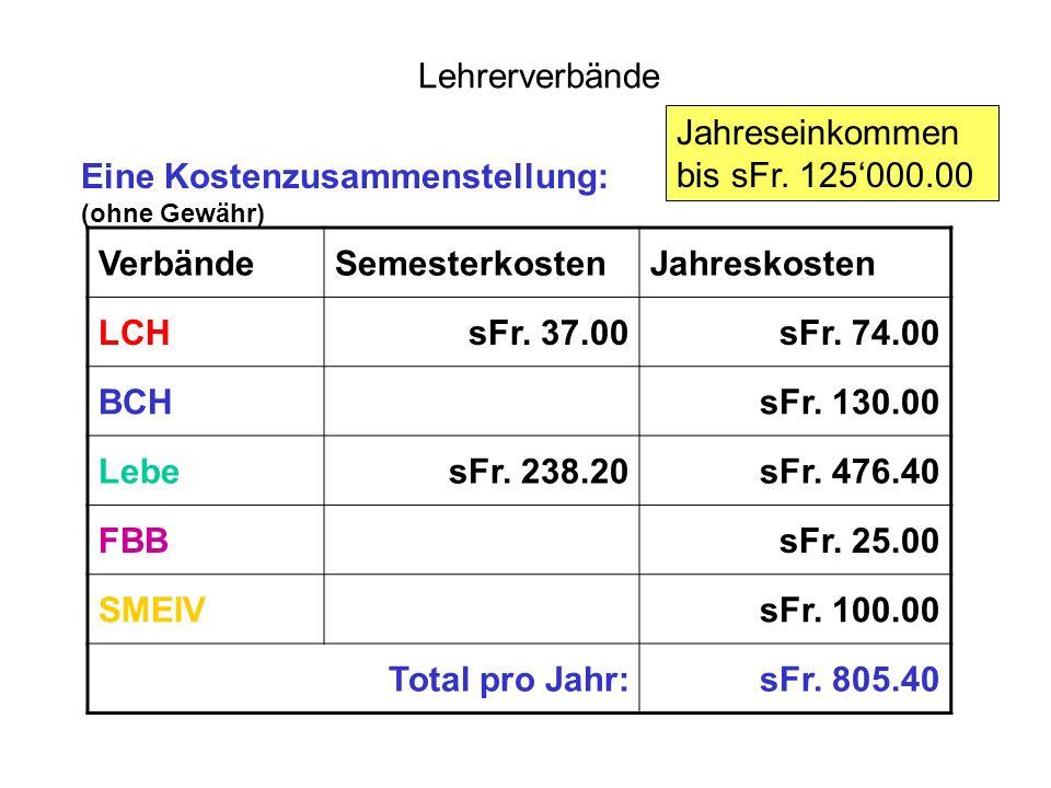 Lehrerverbände Eine Kostenzusammenstellung: (ohne Gewähr) VerbändeSemesterkostenJahreskosten LCHsFr.