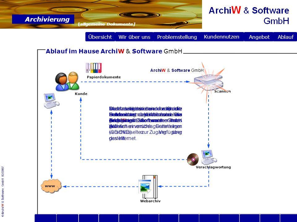 © ArchiW & Software GmbH 02/2007 Übersicht Wir über uns Archivierung [allgemeine Dokumente] Problemstellung Problemstellung Angebot Ablauf Kundennutzen Vielen Dank.