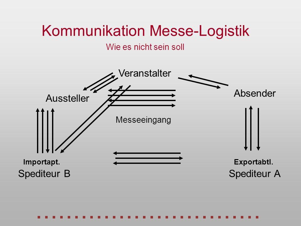 Kommunikation Messe-Logistik Wie es nicht sein soll Veranstalter Absender Aussteller Importapt.Exportabtl. Spediteur BSpediteur A Messeeingang
