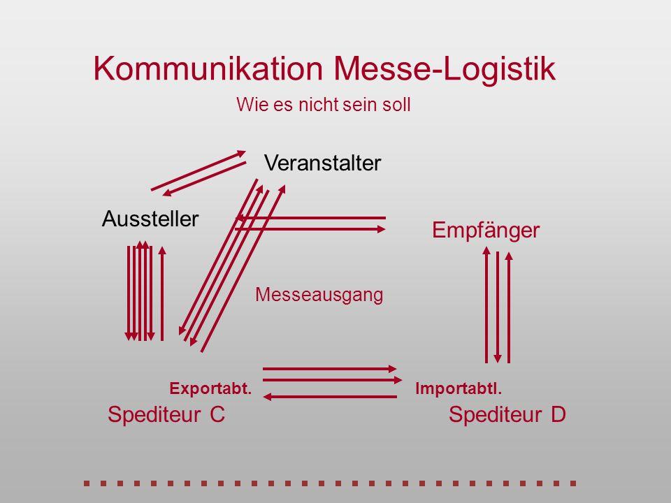 Kommunikation Messe-Logistik Wie es nicht sein soll Veranstalter Empfänger Spediteur DSpediteur C Aussteller Exportabt.Importabtl. Messeausgang
