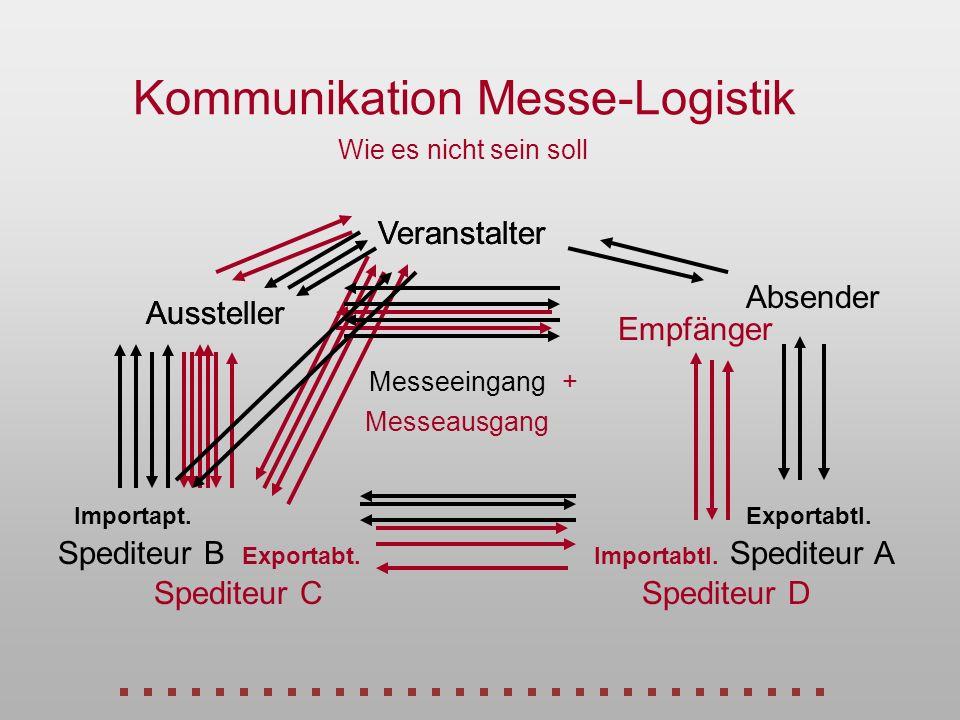 Aussteller Veranstalter Kommunikation Mitteilung des Ausstellungskonzept Rücksprache zwecks Vereinbarung des Logistikkonzeptes
