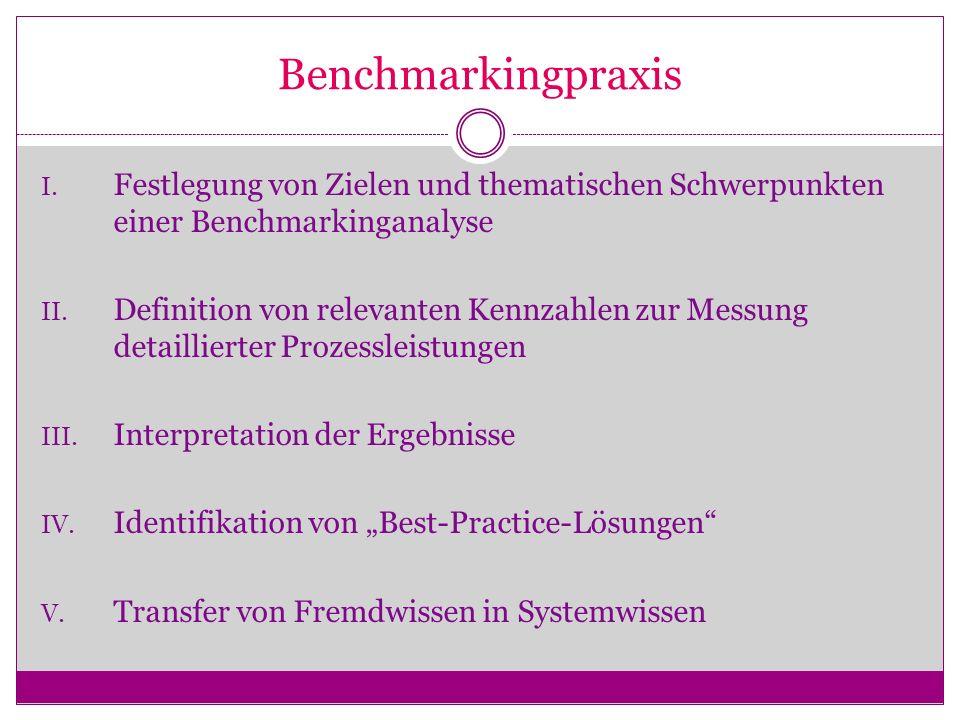 Benchmarkingpraxis I. Festlegung von Zielen und thematischen Schwerpunkten einer Benchmarkinganalyse II. Definition von relevanten Kennzahlen zur Mess