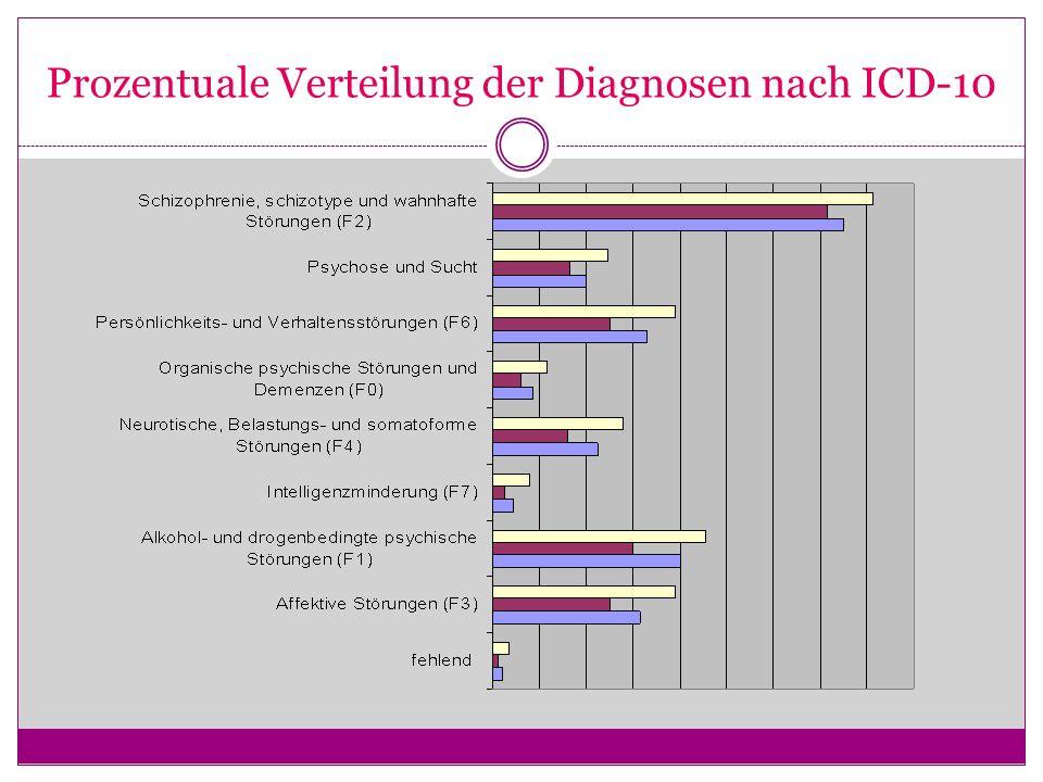 Prozentuale Verteilung der Diagnosen nach ICD-10