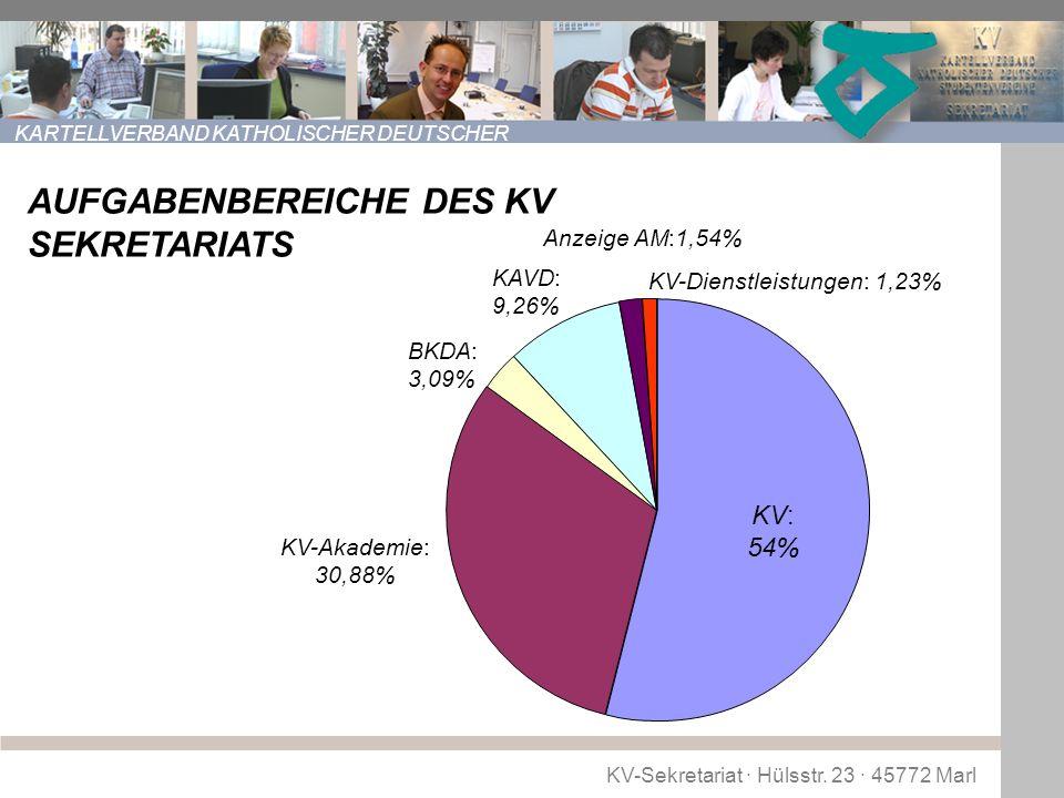 KV-Sekretariat · Hülsstr. 23 · 45772 Marl KARTELLVERBAND KATHOLISCHER DEUTSCHER STUDENTENVEREINE (KV) AUFGABENBEREICHE DES KV SEKRETARIATS KV: 54% KV-