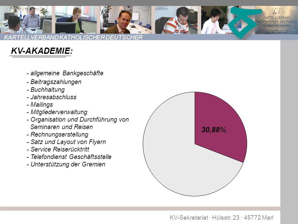 KV-Sekretariat · Hülsstr. 23 · 45772 Marl KARTELLVERBAND KATHOLISCHER DEUTSCHER STUDENTENVEREINE (KV) 30,8% 30,88% KV-AKADEMIE: - allgemeine Bankgesch