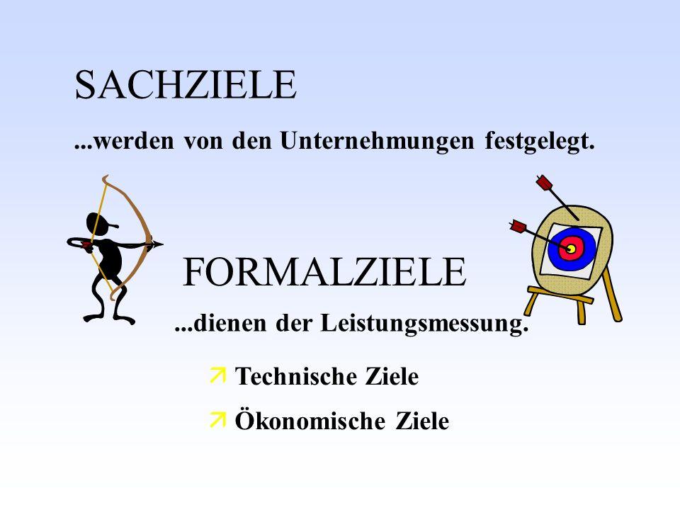 SACHZIELE...werden von den Unternehmungen festgelegt....dienen der Leistungsmessung. FORMALZIELE Technische Ziele Ökonomische Ziele