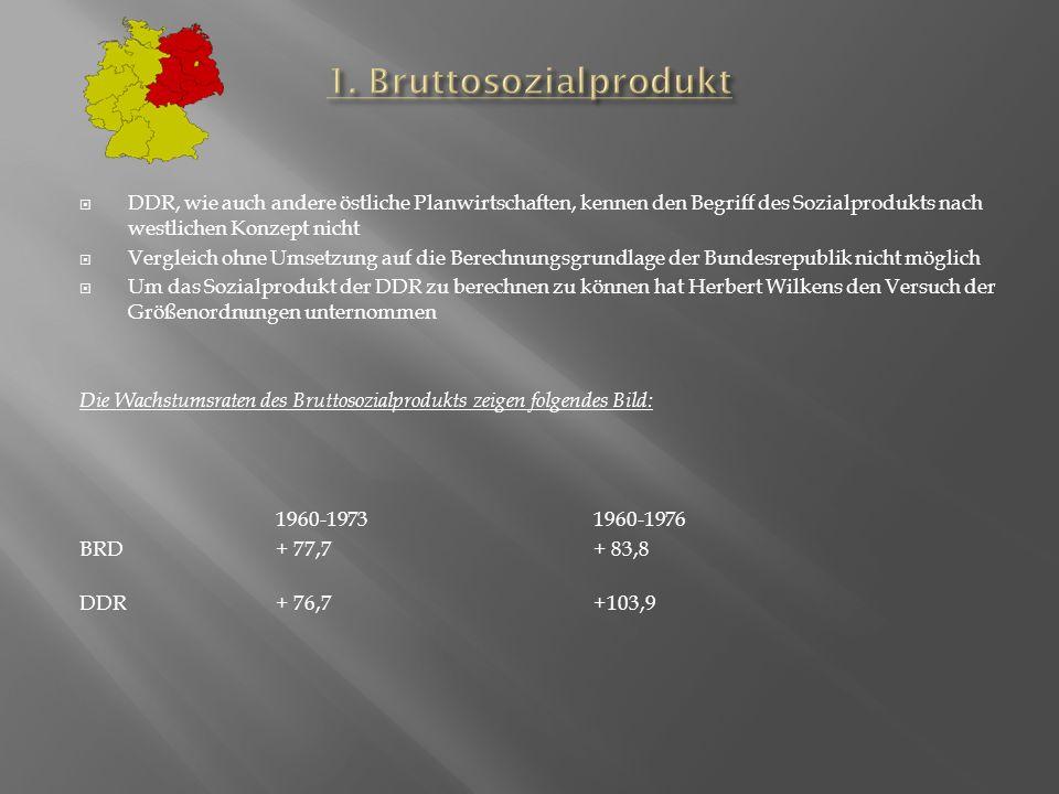 DDR, wie auch andere östliche Planwirtschaften, kennen den Begriff des Sozialprodukts nach westlichen Konzept nicht Vergleich ohne Umsetzung auf die Berechnungsgrundlage der Bundesrepublik nicht möglich Um das Sozialprodukt der DDR zu berechnen zu können hat Herbert Wilkens den Versuch der Größenordnungen unternommen Die Wachstumsraten des Bruttosozialprodukts zeigen folgendes Bild: 1960-1973 1960-1976 BRD+ 77,7+ 83,8 DDR+ 76,7+103,9