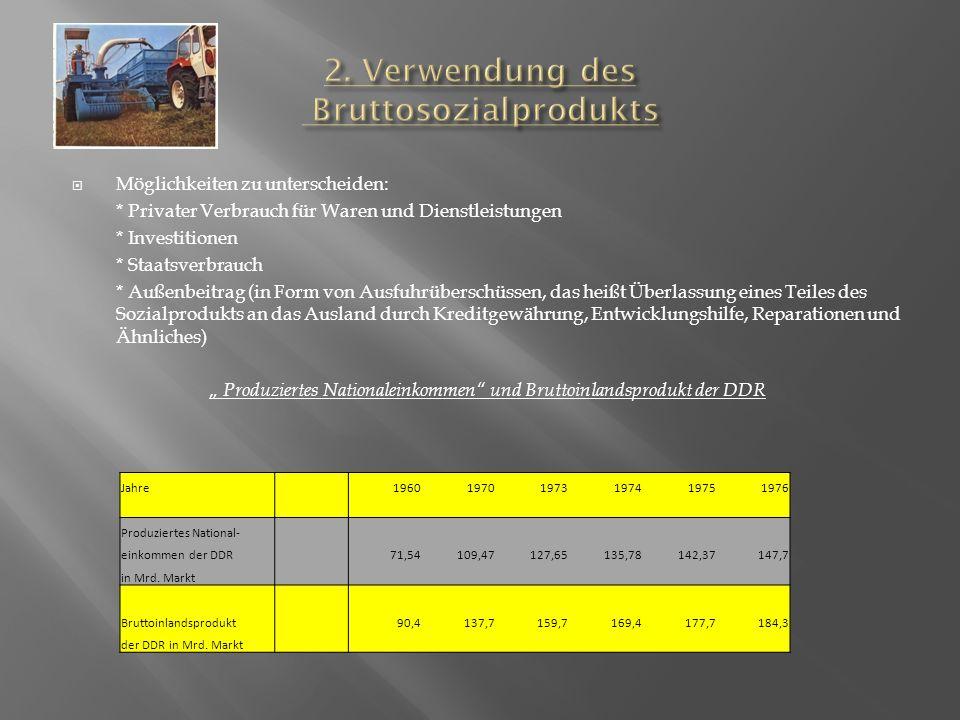 Möglichkeiten zu unterscheiden: * Privater Verbrauch für Waren und Dienstleistungen * Investitionen * Staatsverbrauch * Außenbeitrag (in Form von Ausfuhrüberschüssen, das heißt Überlassung eines Teiles des Sozialprodukts an das Ausland durch Kreditgewährung, Entwicklungshilfe, Reparationen und Ähnliches) Produziertes Nationaleinkommen und Bruttoinlandsprodukt der DDR Jahre 196019701973197419751976 Produziertes National- einkommen der DDR 71,54109,47127,65135,78142,37147,7 in Mrd.