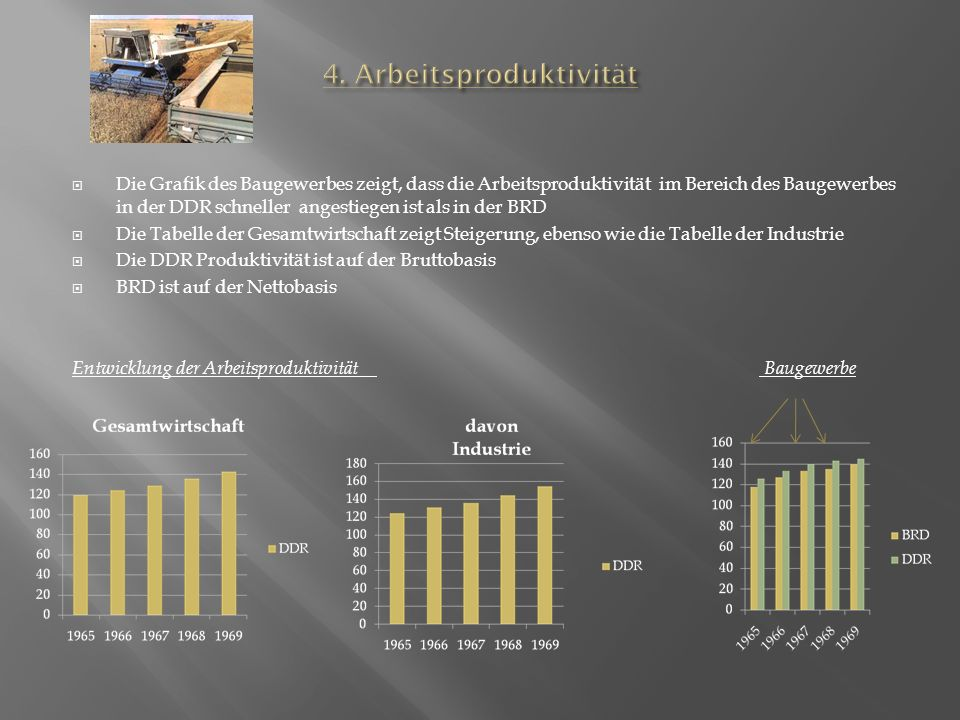 Die Grafik des Baugewerbes zeigt, dass die Arbeitsproduktivität im Bereich des Baugewerbes in der DDR schneller angestiegen ist als in der BRD Die Tabelle der Gesamtwirtschaft zeigt Steigerung, ebenso wie die Tabelle der Industrie Die DDR Produktivität ist auf der Bruttobasis BRD ist auf der Nettobasis Entwicklung der Arbeitsproduktivität Baugewerbe