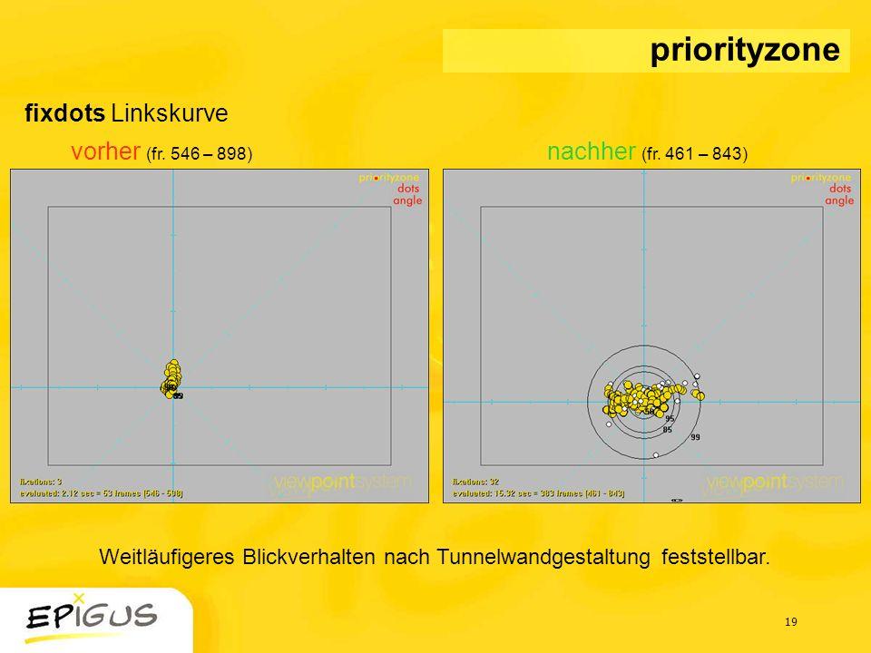 19 fixdots Linkskurve vorher (fr. 546 – 898) nachher (fr. 461 – 843) priorityzone Weitläufigeres Blickverhalten nach Tunnelwandgestaltung feststellbar