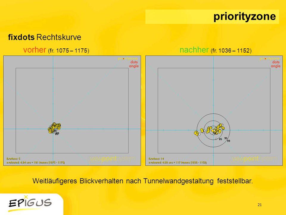 21 fixdots Rechtskurve vorher (fr. 1075 – 1175) nachher (fr. 1036 – 1152) priorityzone Weitläufigeres Blickverhalten nach Tunnelwandgestaltung festste