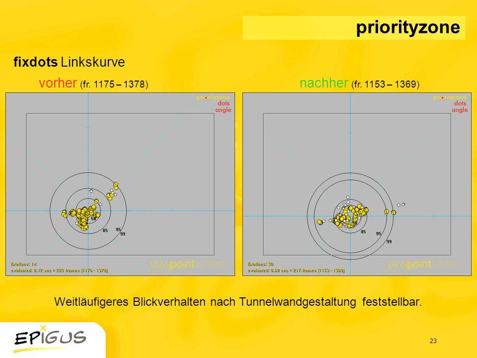 23 fixdots Linkskurve vorher (fr. 1175 – 1378) nachher (fr. 1153 – 1369) priorityzone Weitläufigeres Blickverhalten nach Tunnelwandgestaltung feststel
