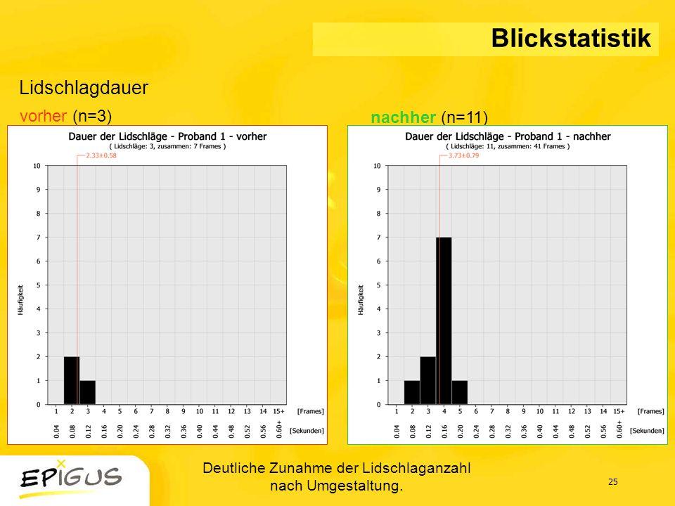 25 Lidschlagdauer Blickstatistik vorher (n=3) nachher (n=11) Deutliche Zunahme der Lidschlaganzahl nach Umgestaltung.