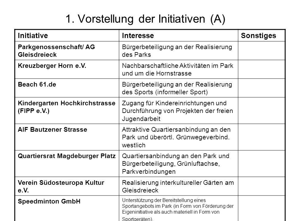 1. Vorstellung der Initiativen (A) InitiativeInteresseSonstiges Parkgenossenschaft/ AG Gleisdreieck Bürgerbeteiligung an der Realisierung des Parks Kr