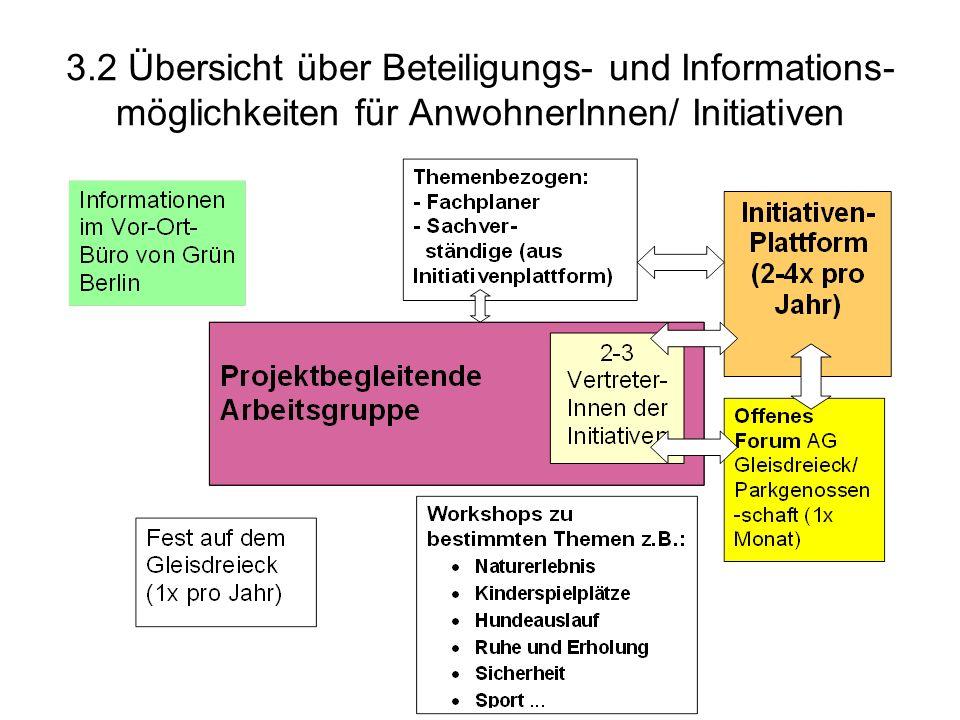 3.2 Übersicht über Beteiligungs- und Informations- möglichkeiten für AnwohnerInnen/ Initiativen