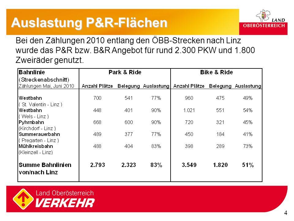 4 4 Auslastung P&R-Flächen Bei den Zählungen 2010 entlang den ÖBB-Strecken nach Linz wurde das P&R bzw. B&R Angebot für rund 2.300 PKW und 1.800 Zweir