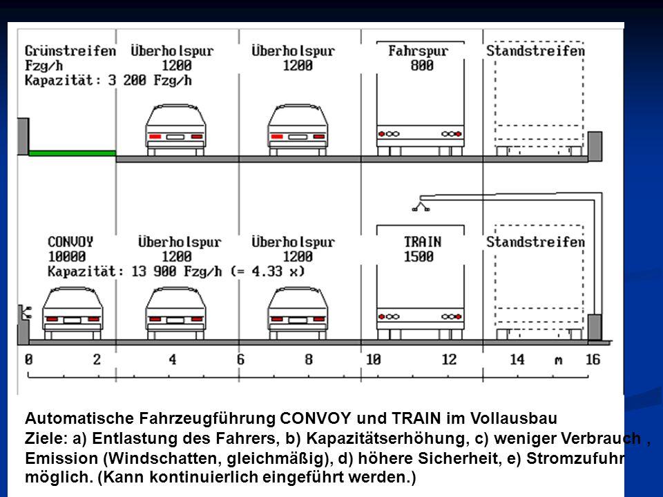 Automatische Fahrzeugführung CONVOY und TRAIN im Vollausbau Ziele: a) Entlastung des Fahrers, b) Kapazitätserhöhung, c) weniger Verbrauch, Emission (Windschatten, gleichmäßig), d) höhere Sicherheit, e) Stromzufuhr möglich.