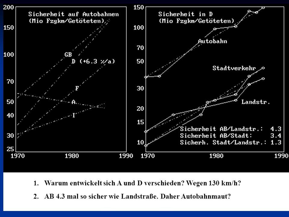 1.Warum entwickelt sich A und D verschieden. Wegen 130 km/h.
