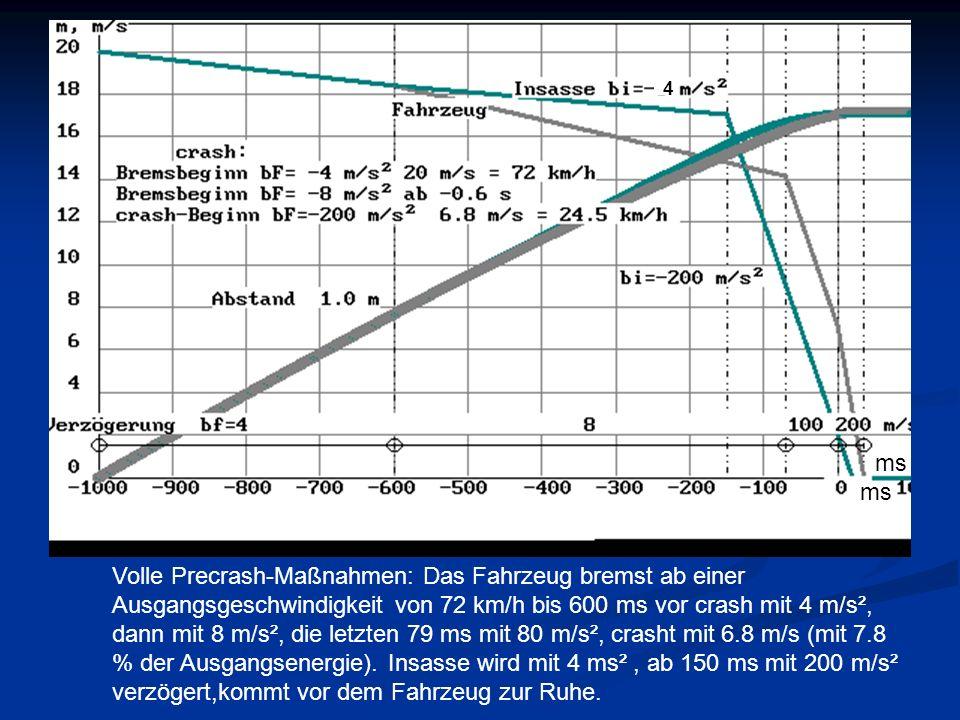 ms 4 Volle Precrash-Maßnahmen: Das Fahrzeug bremst ab einer Ausgangsgeschwindigkeit von 72 km/h bis 600 ms vor crash mit 4 m/s², dann mit 8 m/s², die letzten 79 ms mit 80 m/s², crasht mit 6.8 m/s (mit 7.8 % der Ausgangsenergie).