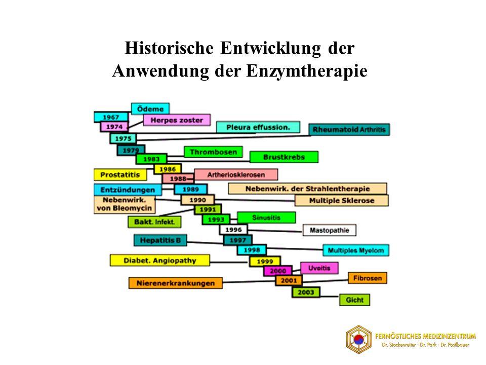 Historische Entwicklung der Anwendung der Enzymtherapie