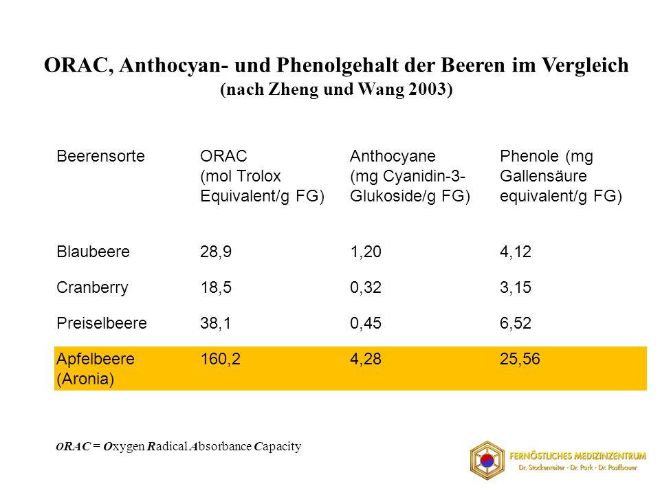 BeerensorteORAC (mol Trolox Equivalent/g FG) Anthocyane (mg Cyanidin-3- Glukoside/g FG) Phenole (mg Gallensäure equivalent/g FG) Blaubeere28,91,204,12 Cranberry18,50,323,15 Preiselbeere38,10,456,52 Apfelbeere (Aronia) 160,24,2825,56 ORAC, Anthocyan- und Phenolgehalt der Beeren im Vergleich (nach Zheng und Wang 2003) O RAC = Oxygen Radical Absorbance Capacity