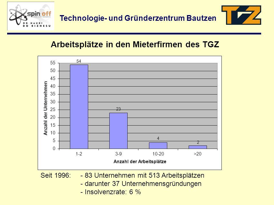 Technologie- und Gründerzentrum Bautzen Arbeitsplätze in den Mieterfirmen des TGZ Seit 1996:- 83 Unternehmen mit 513 Arbeitsplätzen - darunter 37 Unte
