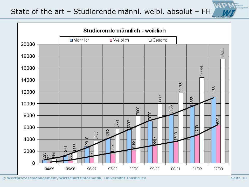 © Wertprozessmanagement/Wirtschaftsinformatik, Universität InnsbruckSeite 10 State of the art – Studierende männl. weibl. absolut – FH