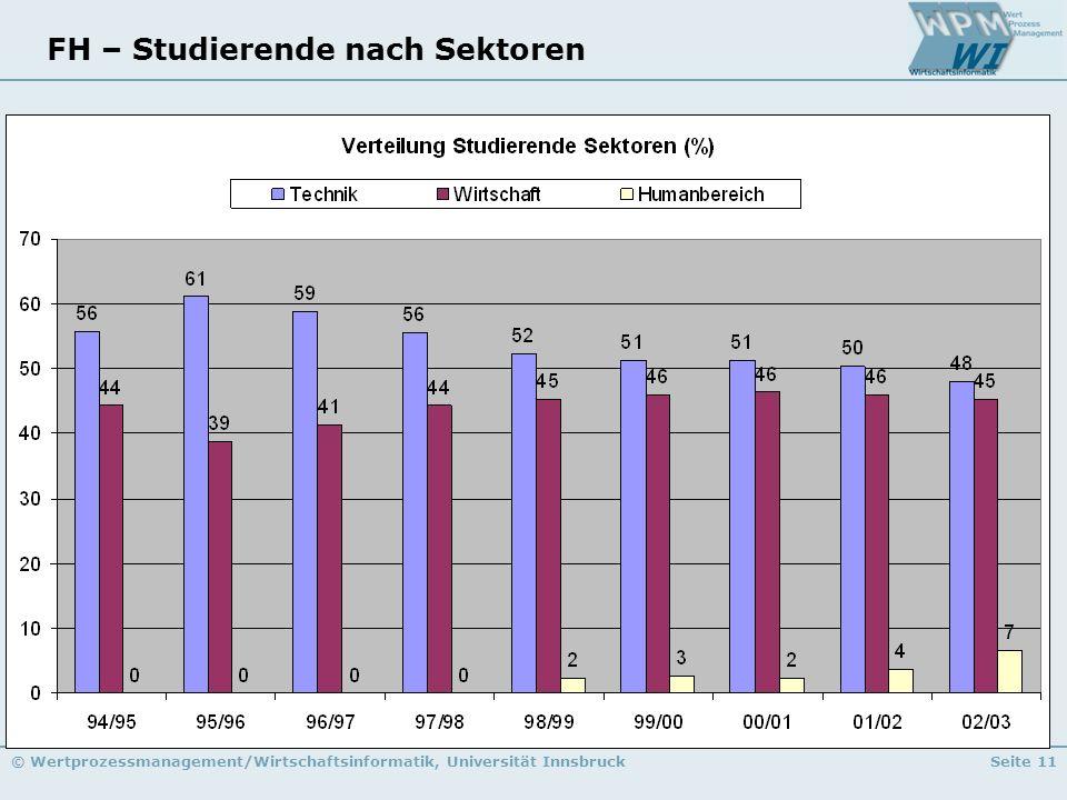 © Wertprozessmanagement/Wirtschaftsinformatik, Universität InnsbruckSeite 11 FH – Studierende nach Sektoren