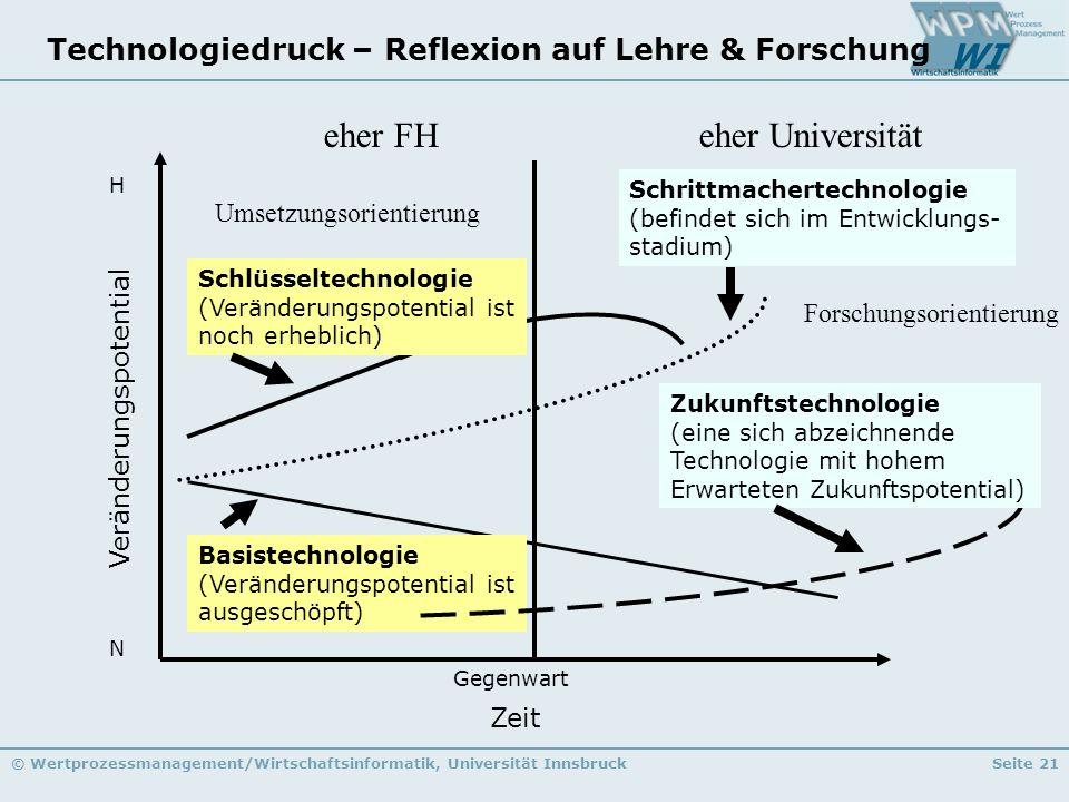 © Wertprozessmanagement/Wirtschaftsinformatik, Universität InnsbruckSeite 21 Technologiedruck – Reflexion auf Lehre & Forschung Veränderungspotential