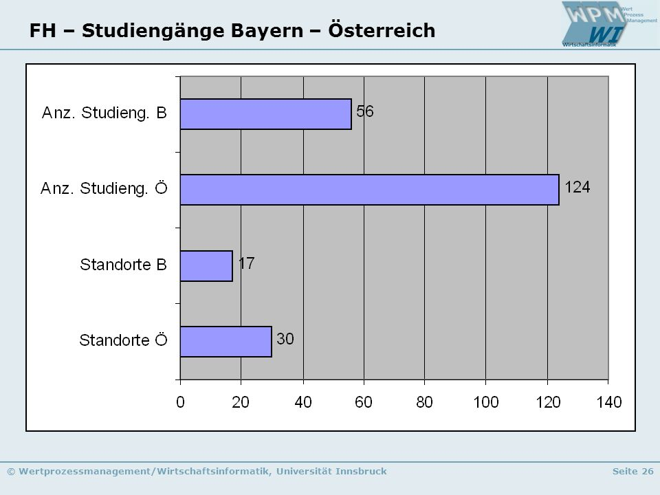 © Wertprozessmanagement/Wirtschaftsinformatik, Universität InnsbruckSeite 26 FH – Studiengänge Bayern – Österreich