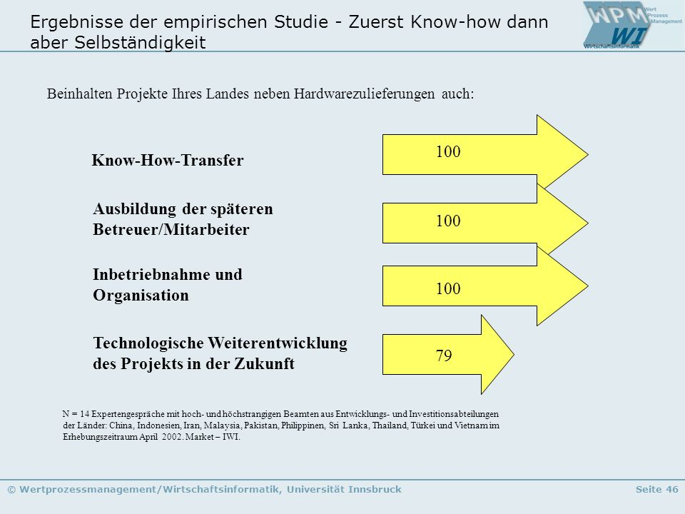 © Wertprozessmanagement/Wirtschaftsinformatik, Universität InnsbruckSeite 46 Ergebnisse der empirischen Studie - Zuerst Know-how dann aber Selbständig