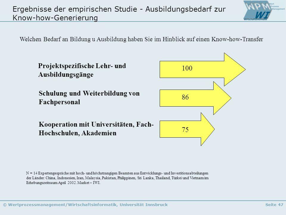 © Wertprozessmanagement/Wirtschaftsinformatik, Universität InnsbruckSeite 47 Ergebnisse der empirischen Studie - Ausbildungsbedarf zur Know-how-Generi