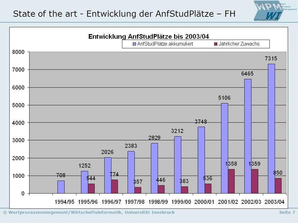 © Wertprozessmanagement/Wirtschaftsinformatik, Universität InnsbruckSeite 7 State of the art - Entwicklung der AnfStudPlätze – FH