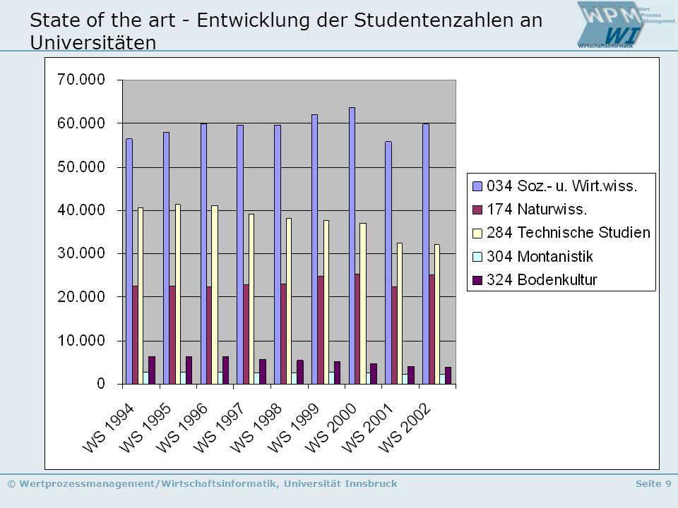 © Wertprozessmanagement/Wirtschaftsinformatik, Universität InnsbruckSeite 9 State of the art - Entwicklung der Studentenzahlen an Universitäten